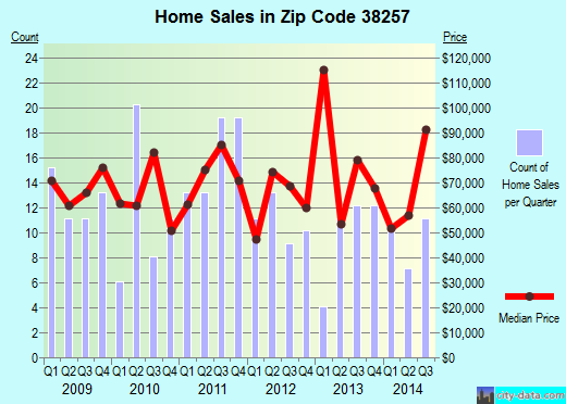 Zip code 38257 (South Fulton, Tennessee) real estate house value trends