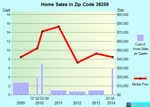 Zip code 38259 (Trimble, Tennessee) real estate house value trends