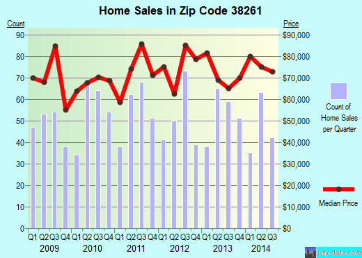 Zip code 38261 (Union City, Tennessee) real estate house value trends