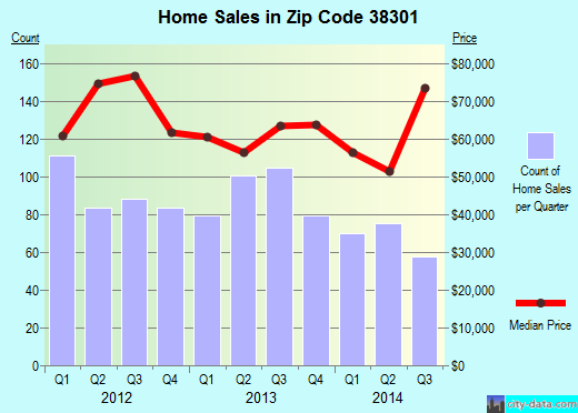 Zip code 38301 (Jackson, Tennessee) real estate house value trends