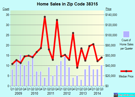Zip code 38315 (Bethel Springs, Tennessee) real estate house value trends
