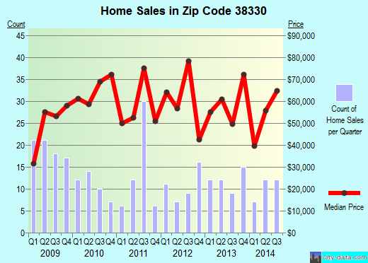 Zip code 38330 (Dyer, Tennessee) real estate house value trends