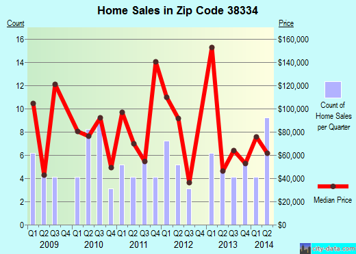 Zip code 38334 (Finger, Tennessee) real estate house value trends