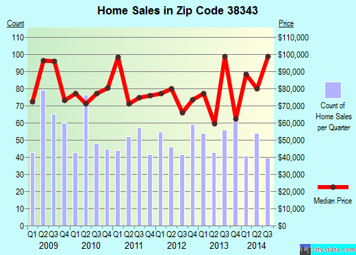 Zip code 38343 (Humboldt, Tennessee) real estate house value trends