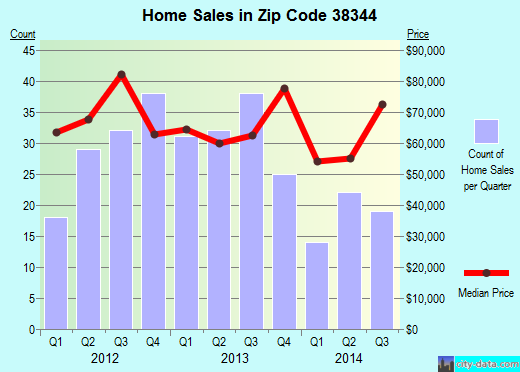 Zip code 38344 (Huntingdon, Tennessee) real estate house value trends