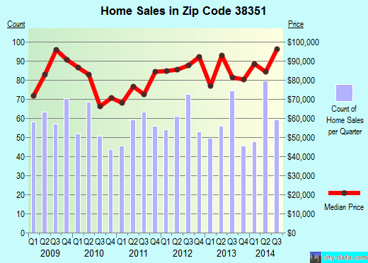 Zip code 38351 (Lexington, Tennessee) real estate house value trends