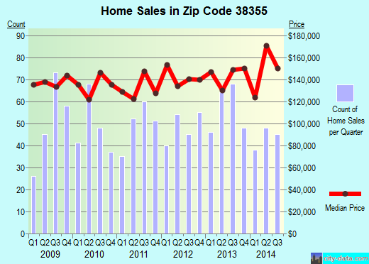 Zip code 38355 (Medina, Tennessee) real estate house value trends