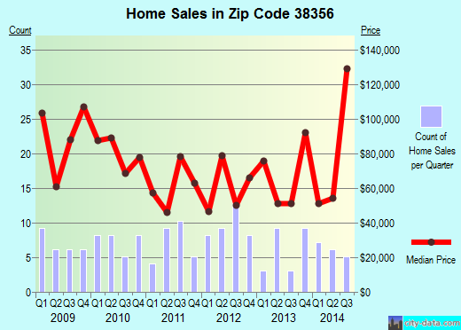 Zip code 38356 (Medon, Tennessee) real estate house value trends