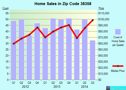 Zip code 38358 (MILAN, Tennessee) real estate house value trends