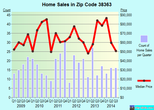 Zip code 38363 (Parsons, Tennessee) real estate house value trends