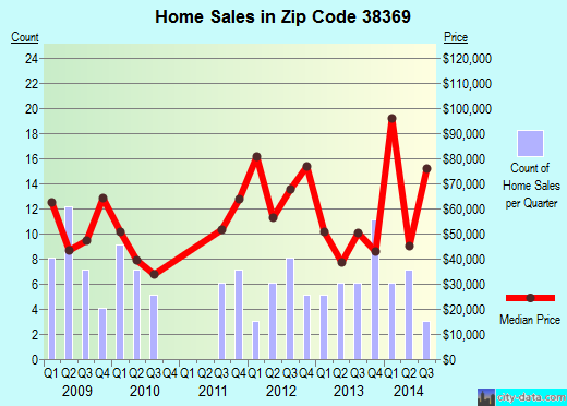 Zip code 38369 (Rutherford, Tennessee) real estate house value trends