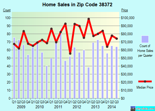 Zip code 38372 (Savannah, Tennessee) real estate house value trends