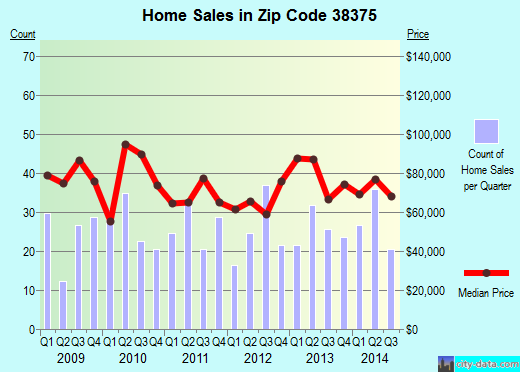 Zip code 38375 (Selmer, Tennessee) real estate house value trends