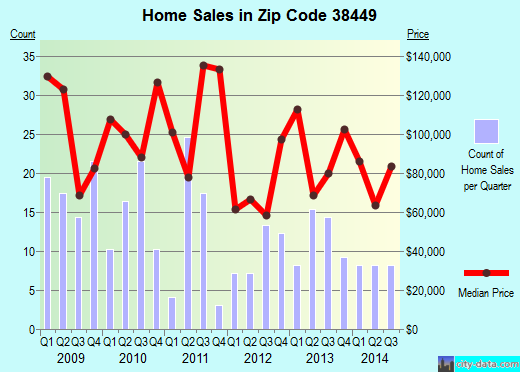 Zip code 38449 (Ardmore, Tennessee) real estate house value trends