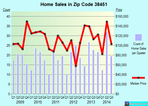 Zip code 38451 (, Tennessee) real estate house value trends