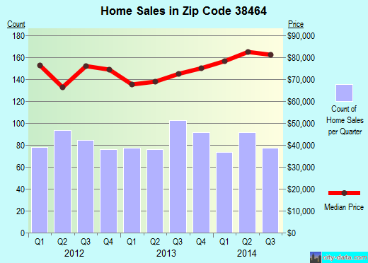 Zip code 38464 (Lawrenceburg, Tennessee) real estate house value trends