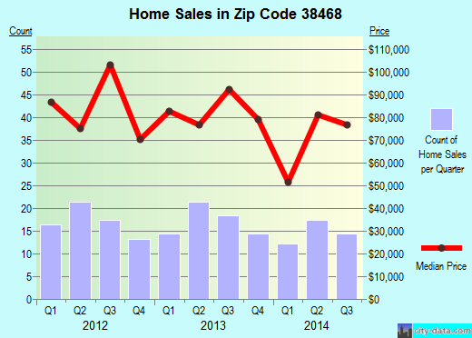 Zip code 38468 (LEOMA, Tennessee) real estate house value trends