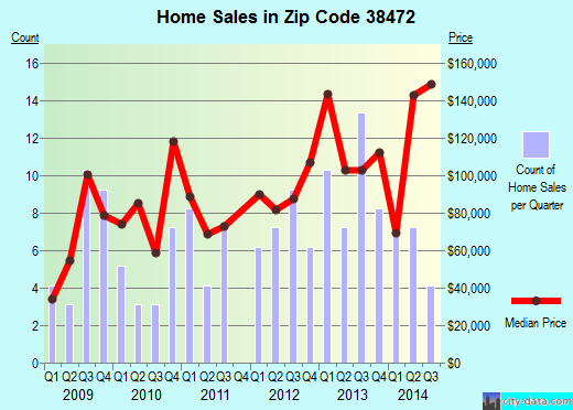 Zip code 38472 (Lynnville, Tennessee) real estate house value trends