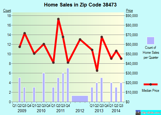 Zip code 38473 (Minor Hill, Tennessee) real estate house value trends
