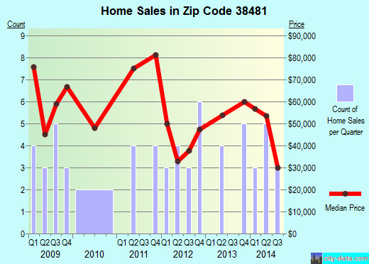 Zip code 38481 (St. Joseph, Tennessee) real estate house value trends