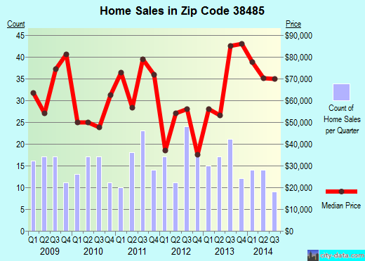 Zip code 38485 (Waynesboro, Tennessee) real estate house value trends