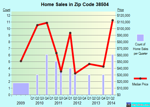 Zip code 38504 (Allardt, Tennessee) real estate house value trends
