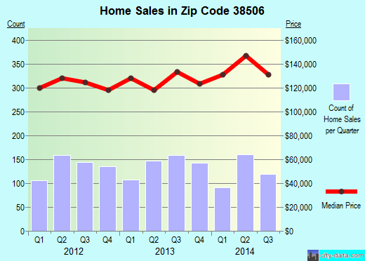 Zip code 38506 (Cookeville, Tennessee) real estate house value trends