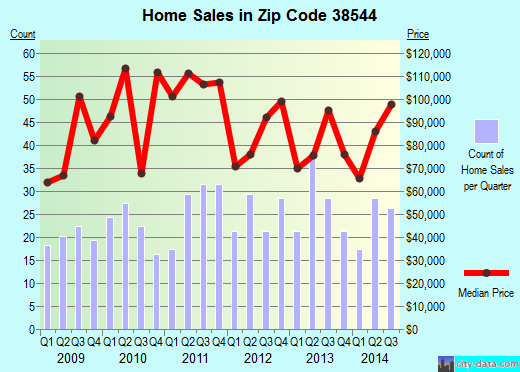 Zip code 38544 (BAXTER, Tennessee) real estate house value trends