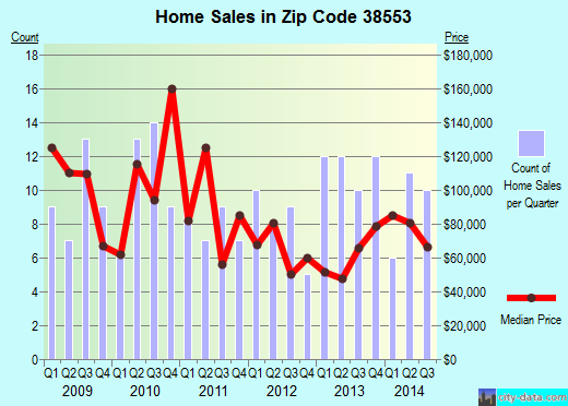 Zip code 38553 (, Tennessee) real estate house value trends