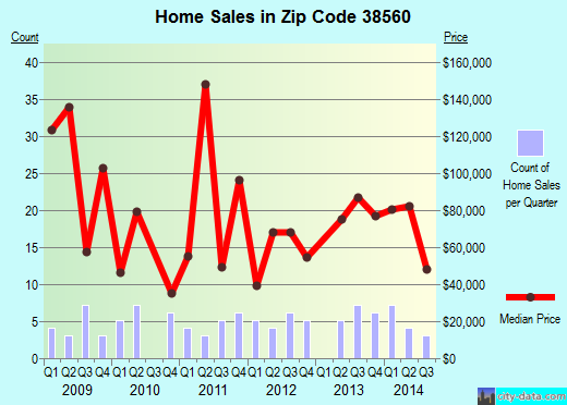 Zip code 38560 (ELMWOOD, Tennessee) real estate house value trends