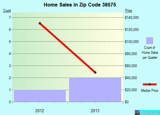Zip code 38575 (, Tennessee) real estate house value trends