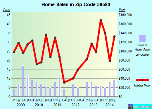 Zip code 38580 (RICKMAN, Tennessee) real estate house value trends