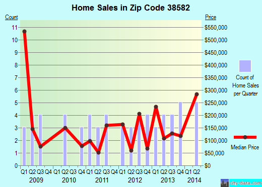 Zip code 38582 (, Tennessee) real estate house value trends