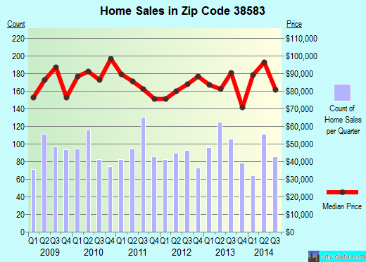 Zip code 38583 (Sparta, Tennessee) real estate house value trends