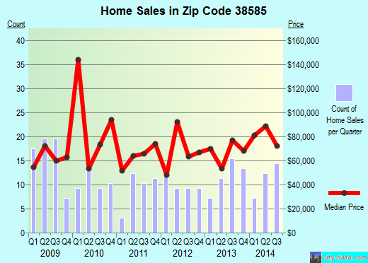 Zip code 38585 (Spencer, Tennessee) real estate house value trends