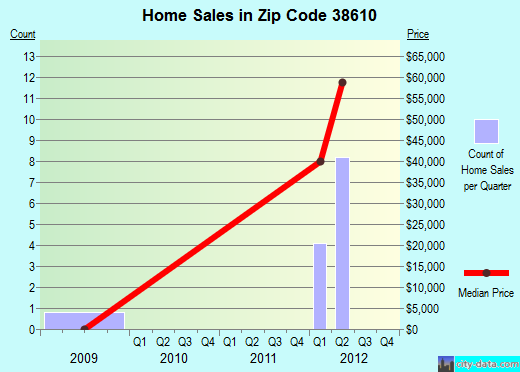 Zip code 38610 (Blue Mountain, Mississippi) real estate house value trends