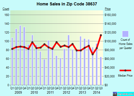Zip code 38637 (Horn Lake, Mississippi) real estate house value trends
