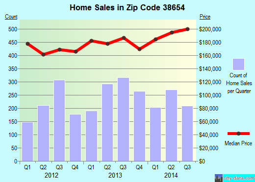 Zip code 38654 (OLIVE BRANCH, Mississippi) real estate house value trends