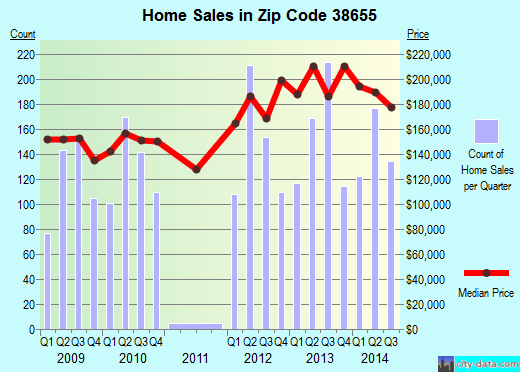 Zip code 38655 (Oxford, Mississippi) real estate house value trends