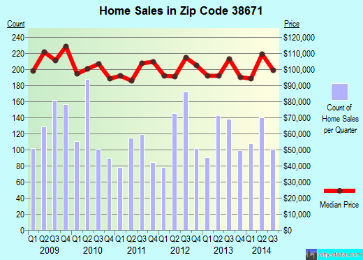 Zip code 38671 (Southaven, Mississippi) real estate house value trends