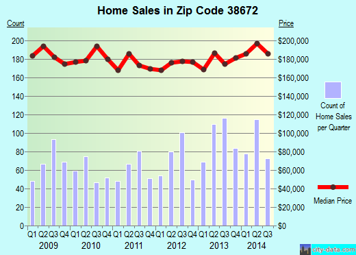 Zip code 38672 (Southaven, Mississippi) real estate house value trends
