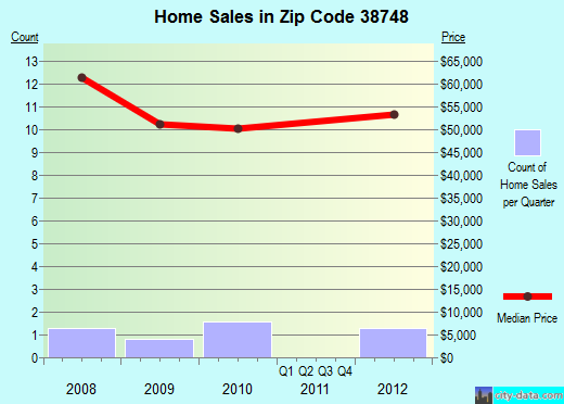 Zip code 38748 (Hollandale, Mississippi) real estate house value trends
