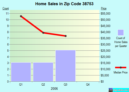 Zip code 38753 (Inverness, Mississippi) real estate house value trends