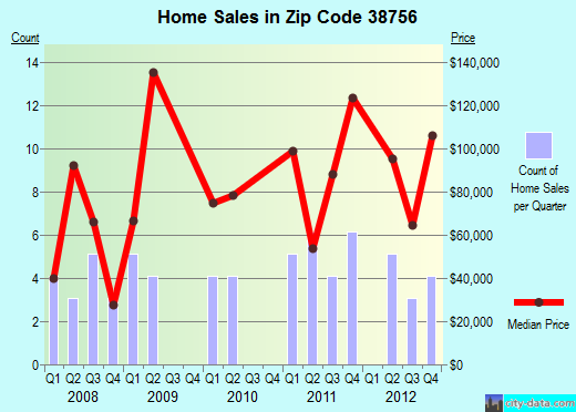 Zip code 38756 (Leland, Mississippi) real estate house value trends