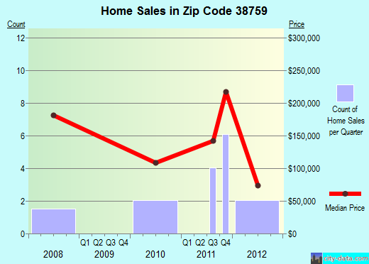 Zip code 38759 (Merigold, Mississippi) real estate house value trends