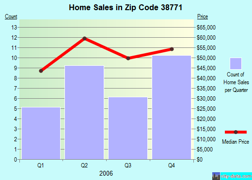 Zip code 38771 (Ruleville, Mississippi) real estate house value trends