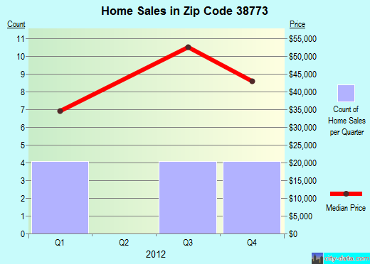 Zip code 38773 (Shaw, Mississippi) real estate house value trends