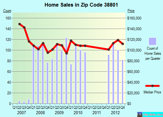 Zip code 38801 (Tupelo, Mississippi) real estate house value trends