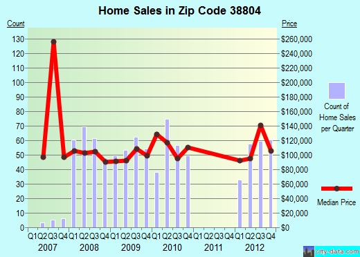 Zip code 38804 (Tupelo, Mississippi) real estate house value trends