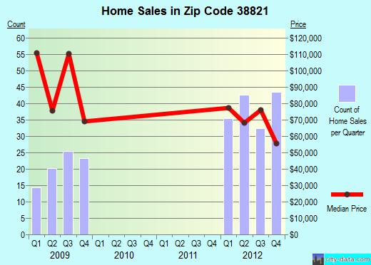 Zip code 38821 (Amory, Mississippi) real estate house value trends